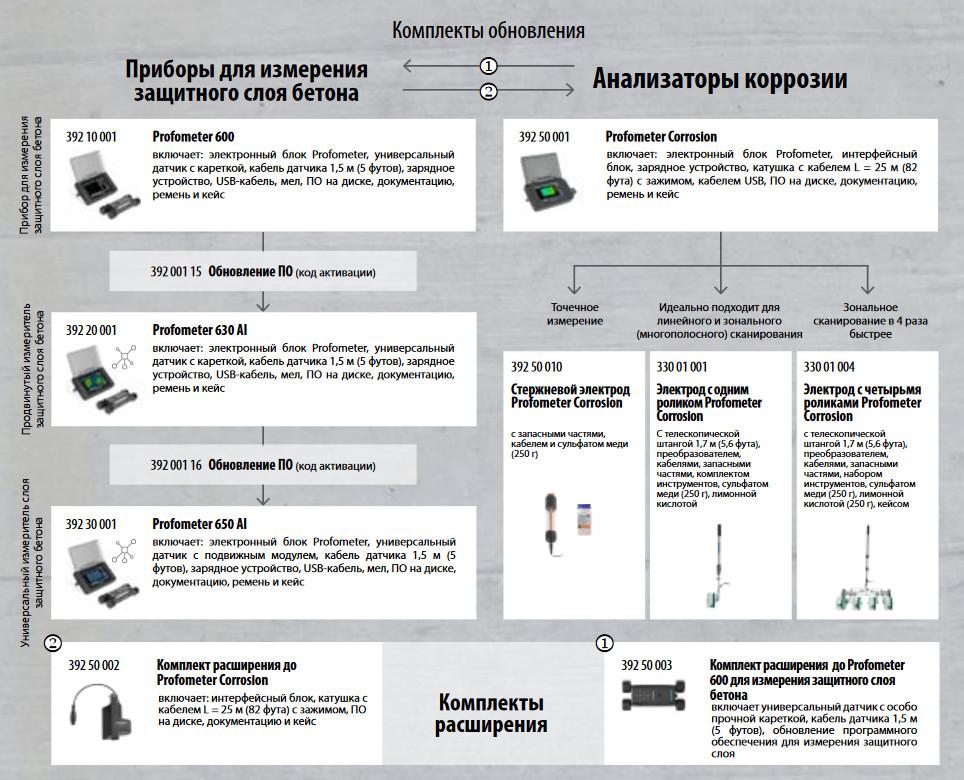 Схема апгрейда приборов от Profometer 600 до Profometer Corrosion
